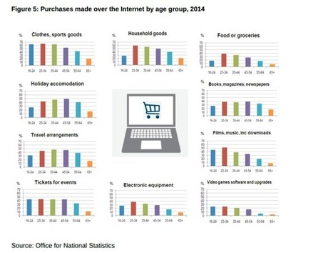 How popular is online purchase for different product categories? [#DigitalInsights] - Smart Insights Digital Marketing Advice | Discover Sigalon Valley - Where the Tags are the Topics | Scoop.it