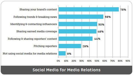 El 78% de los Relaciones Públicas utilizan técnicas de social media para compartir contenido de marca. | RRPP online | Scoop.it