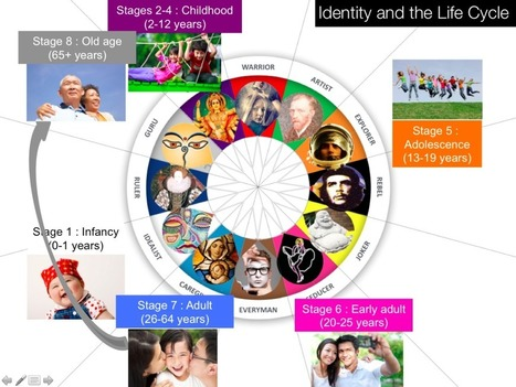 Inspector Insight » Archetypes, Identity and the Life Cycle | With My Right Brain | Scoop.it