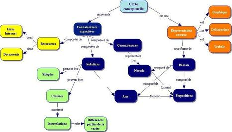Mind Mapping | La carte heuristique ou carte mentale | Scoop.it