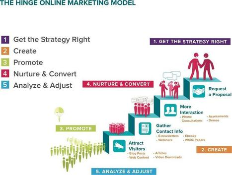Content Marketing: A Five-Step Strategy to Generate Leads and Grow Your Brand | MarketingHits | Scoop.it