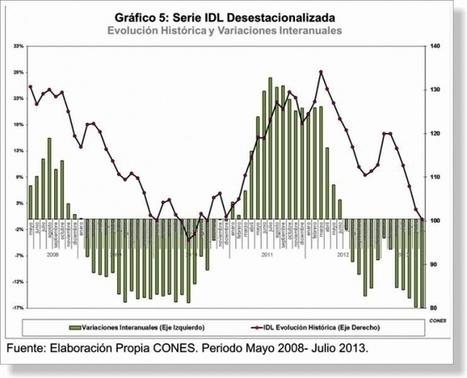 En julio cayó 2,18 % la demanda de trabajadores en Chaco, según el CONES   Economía Actual   Scoop.it