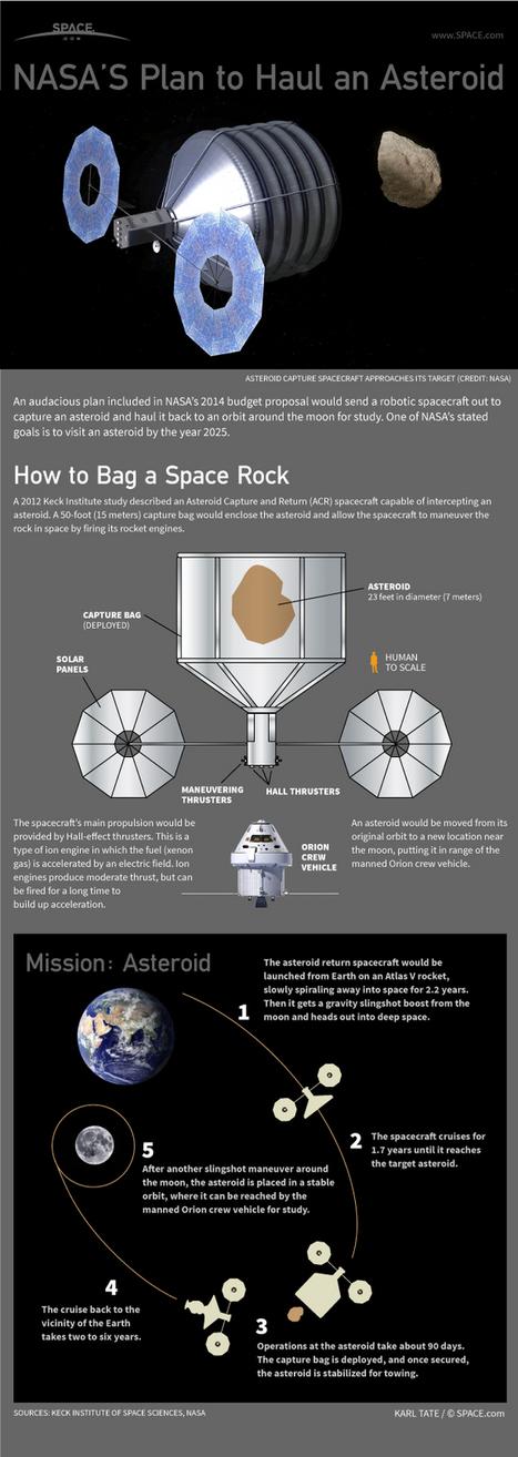 Scienzaltro - Astronomia, Cielo, Spazio: Ammaestrare un asteroide, una storia anche italiana | Planets, Stars, rockets and Space | Scoop.it