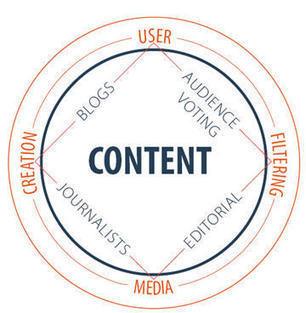 Comment le Community Manager peut-il favoriser l'User Generated Content ?   Communication 2.0 et réseaux sociaux   Scoop.it