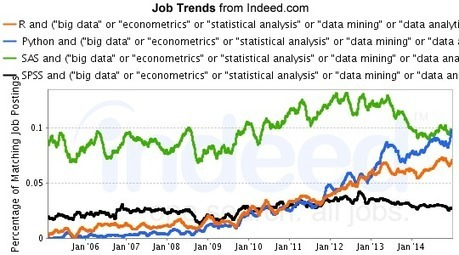 "R and (""big data"" or ""econometrics"" or ""statistical analysis"" or ""data mining"" or ""data analytics"" or ""machine learning""), Python and (""big data"" or ""econometrics"" or ""statistical analysis"" or ""dat... 
