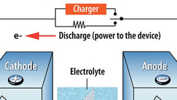 New electrode material could lead to powerful rechargeable sodium batteries | FutureChronicles | Scoop.it