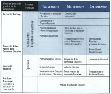 Maestría en Dirección de Instituciones Educativas – Educación y Cultura AZ | Educacion, ecologia y TIC | Scoop.it