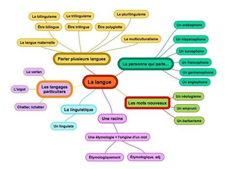 Enseigner les réseaux lexicaux avec les cartes mentales   Cartes mentales   Scoop.it