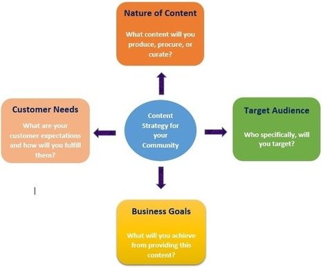 Do You have the Right Content Strategy For Your Online Community? | Digital Marketing | Scoop.it