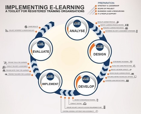 Is the ADDIE model appropriate for teaching in a digital age? | workplace e-learning | Scoop.it