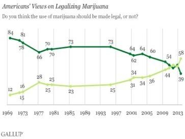 Gallup Poll Finds 58% of Americans Support Legalizing Marijuana - Hit & Run : Reason.com | libertarian | Scoop.it