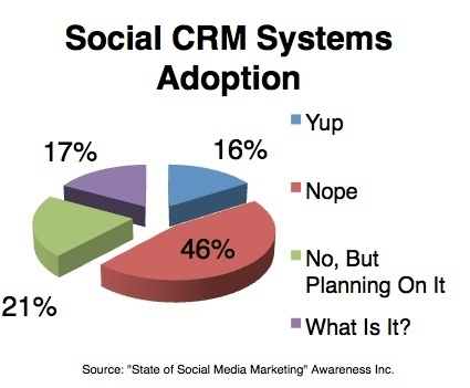 Everyone is Talking about Social CRM. Few are Doing It. | Social Media Marketing For Lawyers | Scoop.it