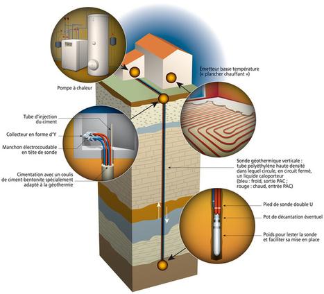 Pompe à chaleur : dossier complet pour installer une PAC | Ressources pour la Technologie au College | Scoop.it