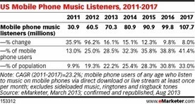 Music Goes Mobile as More Smartphone Users Stream Songs | Radio 2.0 (En & Fr) | Scoop.it