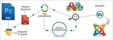 The Advantages of PSD to Joomla Conversion | Joomla Web Services | Scoop.it
