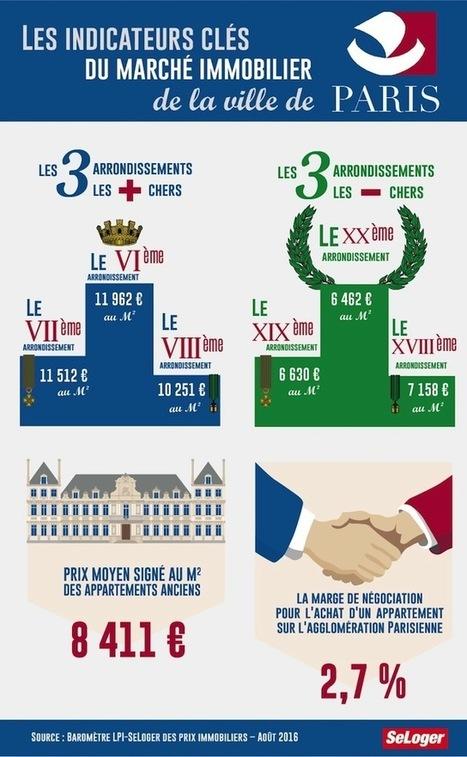 À Paris, les prix de l'immobilier gagnent plus de 2 % en trois mois ! | Real estate information | Scoop.it