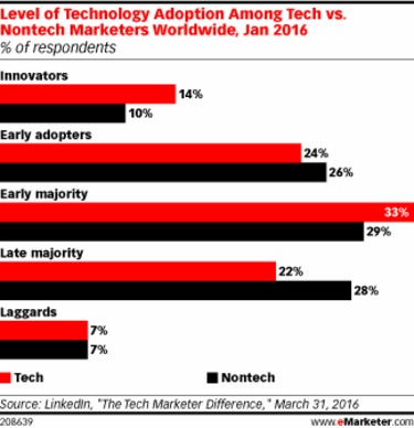 Tech Marketers Embrace Marketing Tech - eMarketer | The Marketing Technology Alert | Scoop.it