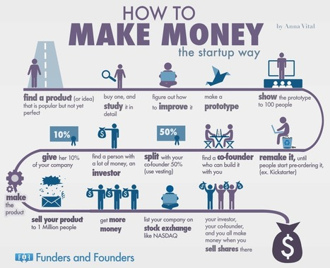 How To Make Money - The Startup Way [Infographic] | Grow Social Net | Scoop.it