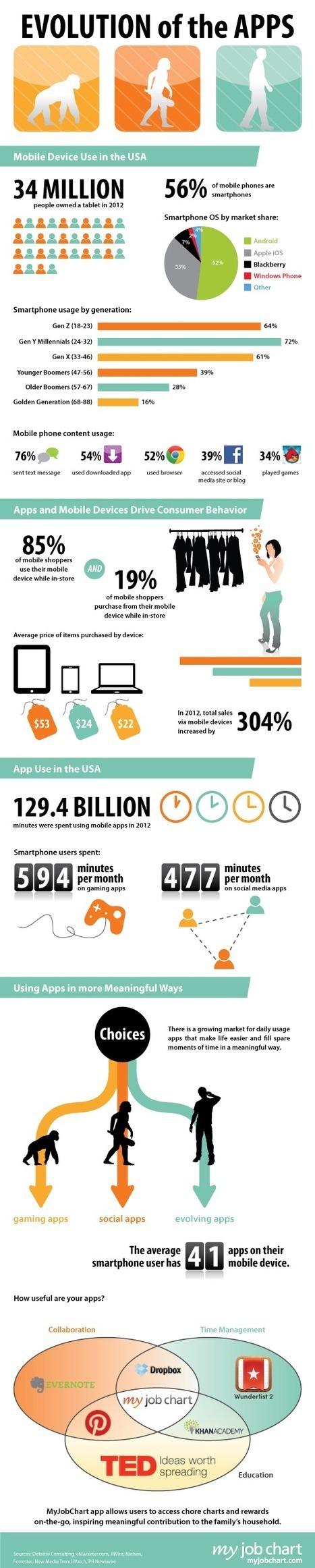 Infografía: La evolución de las APPS | App móviles | Scoop.it