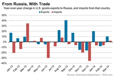 Ukraine Crisis? U.S. Trade With Russia Grows in March Despite Standoff | Life in Moscow From an Expat Perspective | Scoop.it
