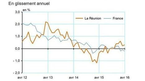 Les prix repartent à la hausse de 0,9% en avril | Habiter La Réunion | Scoop.it
