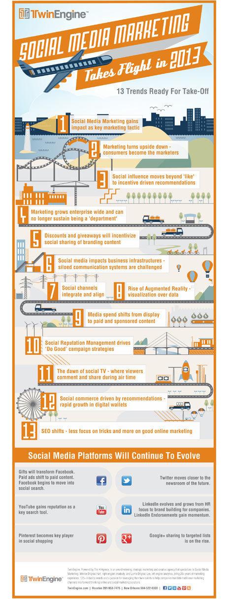 Las apuestas del Social Media Marketing para el 2013 | Comunicacion Estrategica y Marketing Corporativo | Scoop.it