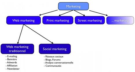 "Marketing Social vs Web marketing traditionnel |  SocialMkg.com | ""Le magazine de la relation client"" | Scoop.it"