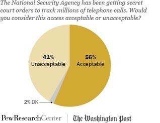 Majority Views NSA Phone Tracking as Acceptable Anti-terror Tactic | prediction | Scoop.it