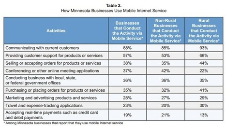 Mobile Internet use in Minnesota: Business Report   Blandin on Broadband   Surfing the Broadband Bit Stream   Scoop.it