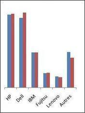 Serveurs : la croissance annuelle du marché ralentie par une fin ... - Distributique | Contrôle de gestion & Système d'Information | Scoop.it
