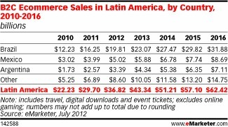 Growth in Argentina, Mexico Drives Ecommerce in Latin America | El México Chingón <-> The Kick-Ass Mexico | Scoop.it