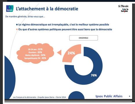 EFFRAYANT : Seules 52 % des personnes interrogées par Ipsos estiment que les médias sont indispensables à la démocratie. | actions de concertation citoyenne | Scoop.it