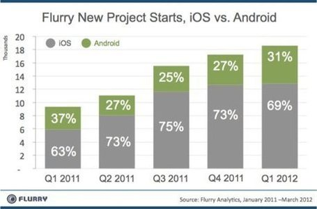 Android vs. iPad: What platform will be the long-term winner? | iGeneration - 21st Century Education | Scoop.it