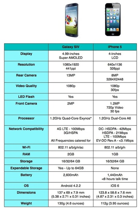 Specs Comparison: Samsung Galaxy S IV VS Apple iPhone 5 | All Infographics | The 21st Century | Scoop.it