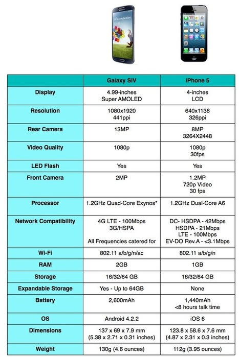 Specs Comparison: Samsung Galaxy S IV VS Apple iPhone 5 | All Infographics | Smart Phone Dominating | Scoop.it
