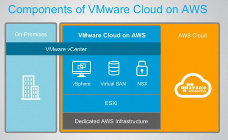 #AWS et #VMWare – Des adversaires devenus partenaires du #Cloud hybride | #Security #InfoSec #CyberSecurity #Sécurité #CyberSécurité #CyberDefence & #DevOps #DevSecOps | Scoop.it