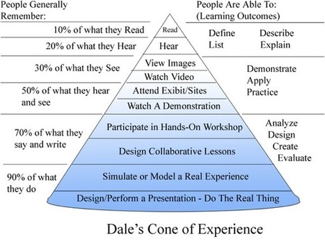 Dale's Cone of Experience | CEET Meet (Jan.2013): Instructional Design & Improving Online Learning ~ David LeBanc | Scoop.it