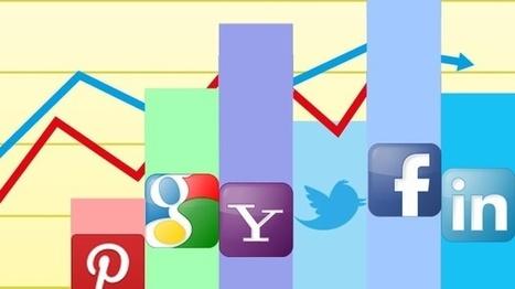 Medir en Redes Sociales Parte II – Desarrollo y Evaluación | E-Nuvole Social Media y Gestión Documental | Redes sociales | Scoop.it