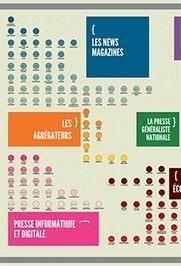 10 idées reçues sur l'e-Réputation (infographie... | Digital Martketing 101 | Scoop.it