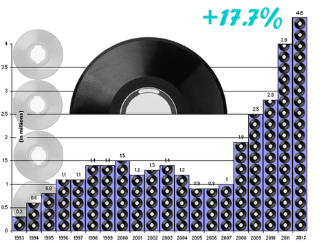 It's Official: Vinyl Sets Another Sales Record In 2012... Record de vente du Vinyle en 2012 ! | FROM MY OFFICE | Scoop.it