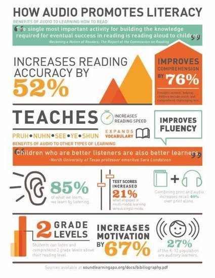 Recorded Books - Listening for Literacy | Beyond the Stacks | Scoop.it