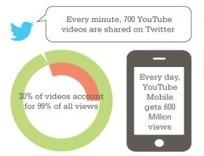 100 chiffres sur les médias sociaux en 2012 | Stratégies de Communication Digitale | Scoop.it