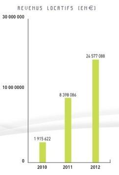 PFO 2 : bilan 2012 - MeilleureSCPI.com | l'Actualité Economique et Financiere | Scoop.it