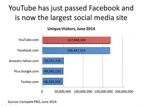 YouTube is Now Bigger Than Facebook in the U.S. | SEM Strategy - E-commerce - E-Marketing | Scoop.it