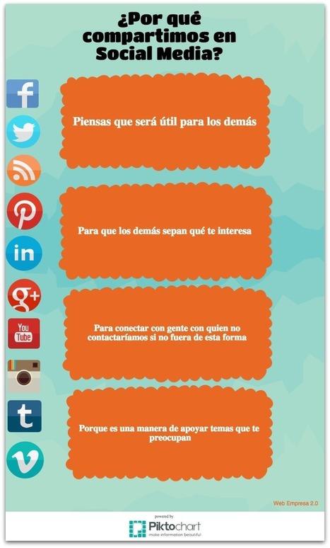 ¿Qué contenidos compartimos más en Social Media?   Social Media   Scoop.it