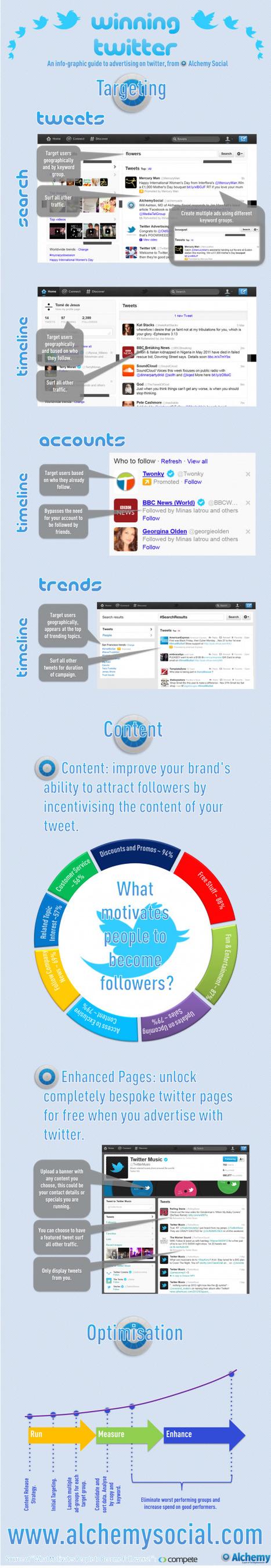 [Infographie] Guide de la publicité avec Twitter | Stratégies Social Media Management et CM | Scoop.it