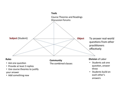 Designing for Technology Enhanced Activity to Support Learning   :: The 4th Era ::   Scoop.it