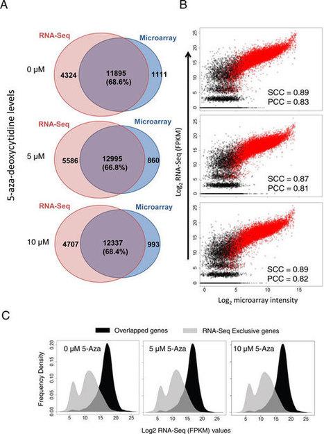 Parallel comparison of Illumina RNA-Seq and Affymetrix microarray platforms on transcriptomic profiles | RNA-Seq Blog | Plant Genomics | Scoop.it