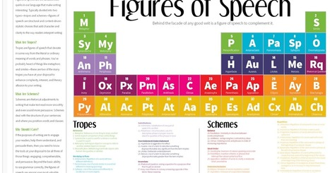 A Great Periodic Table to Enhance Students Writing Skills ~ Educational Technology and Mobile Learning | TEFL & Ed Tech | Scoop.it