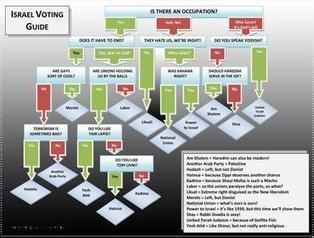 Israel Elections 2015 - What's Happening There? | Jewish Education Around the World | Scoop.it